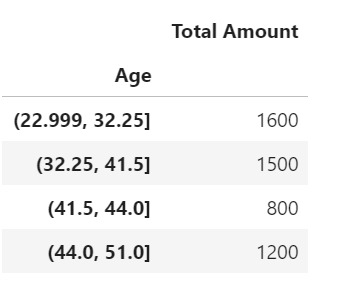pandas split data into buckets - age groups qcut - sales amount